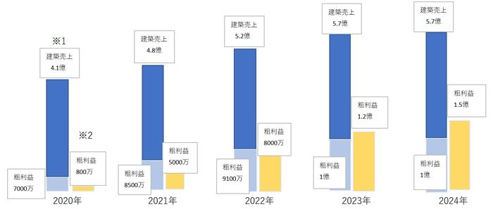 将来の売上見込みグラフ